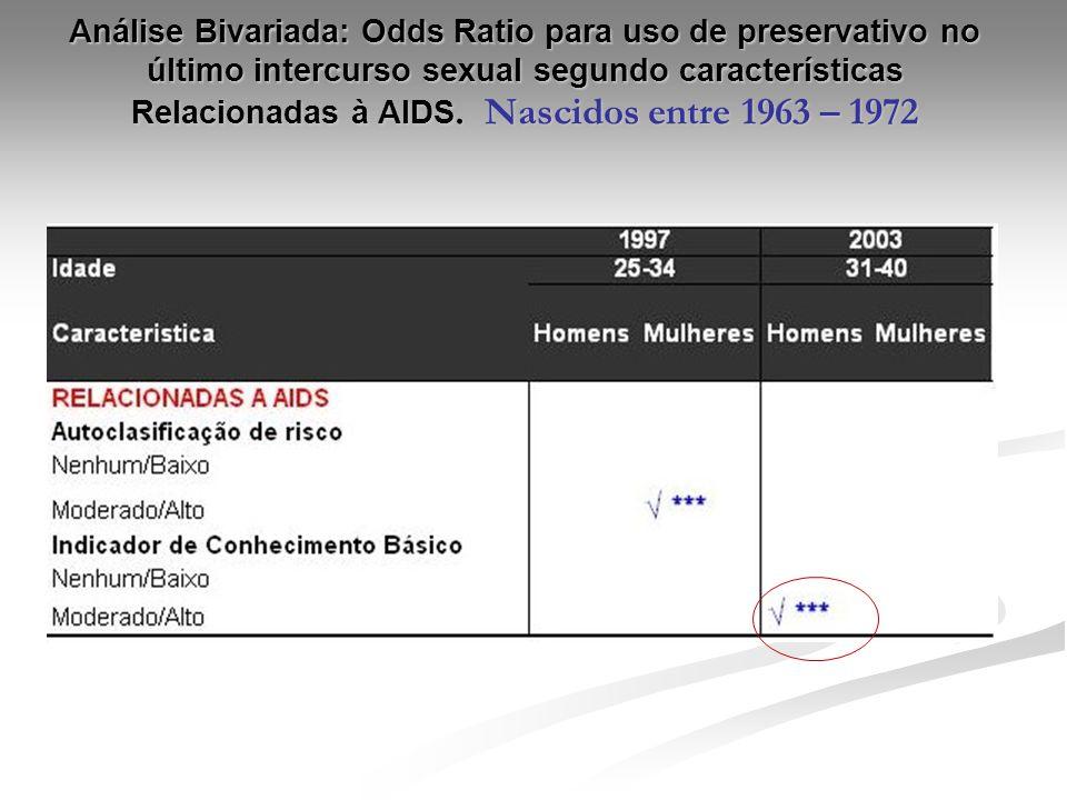 Análise Bivariada: Odds Ratio para uso de preservativo no último intercurso sexual segundo características Relacionadas à AIDS.