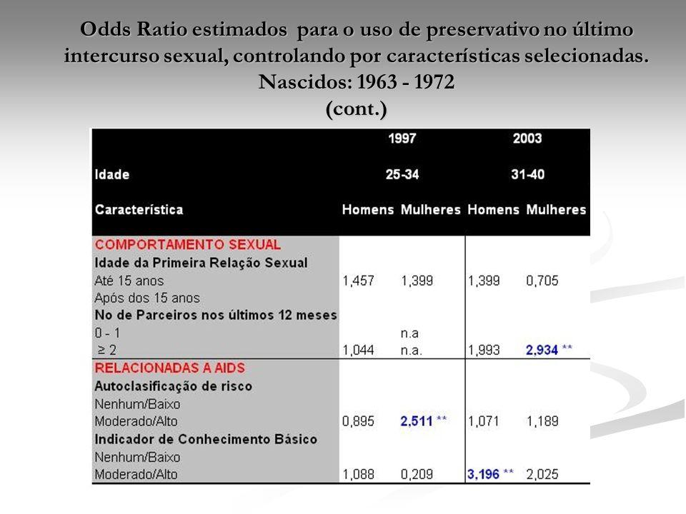 Odds Ratio estimados para o uso de preservativo no último intercurso sexual, controlando por características selecionadas.