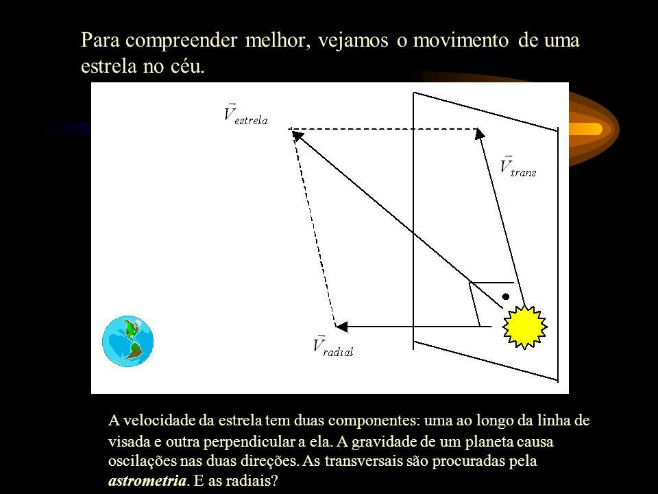 Para compreender melhor, vejamos o movimento de uma estrela no céu.