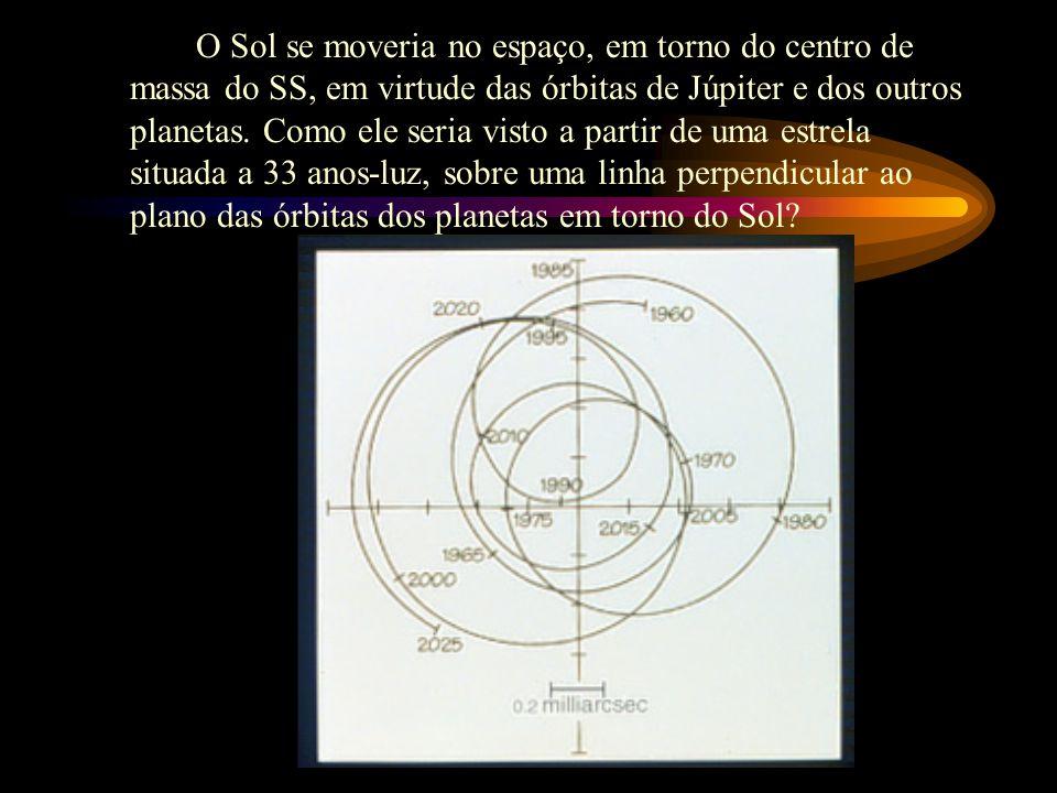 O Sol se moveria no espaço, em torno do centro de massa do SS, em virtude das órbitas de Júpiter e dos outros planetas.
