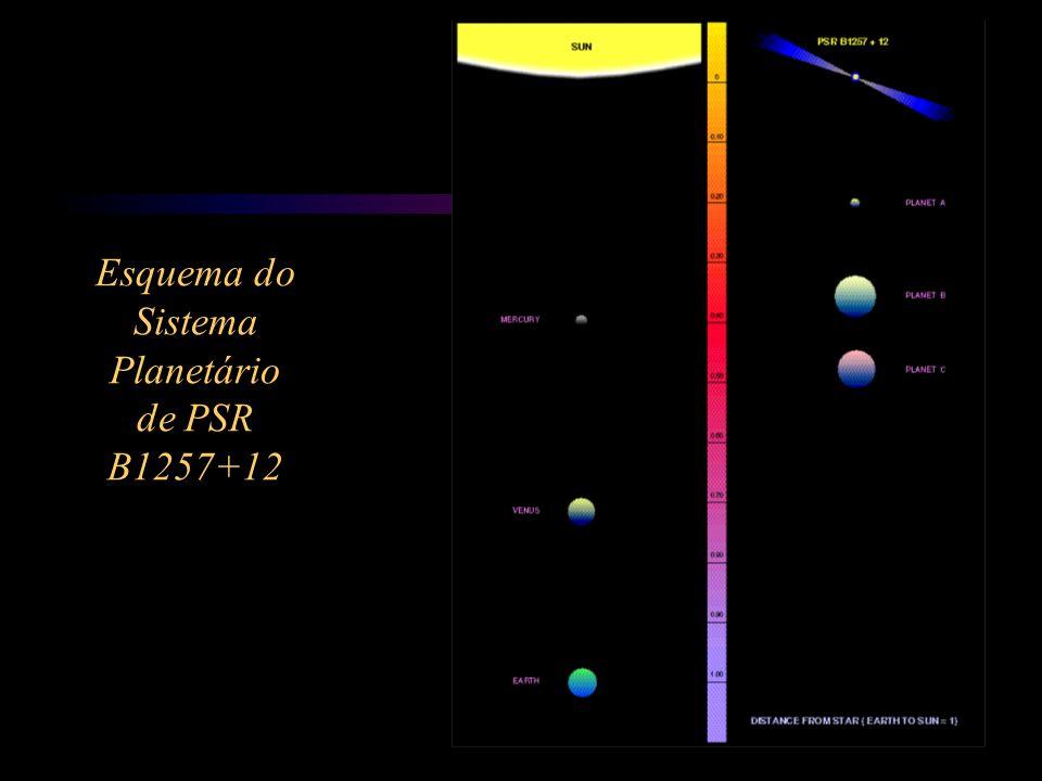 Esquema do Sistema Planetário de PSR B1257+12