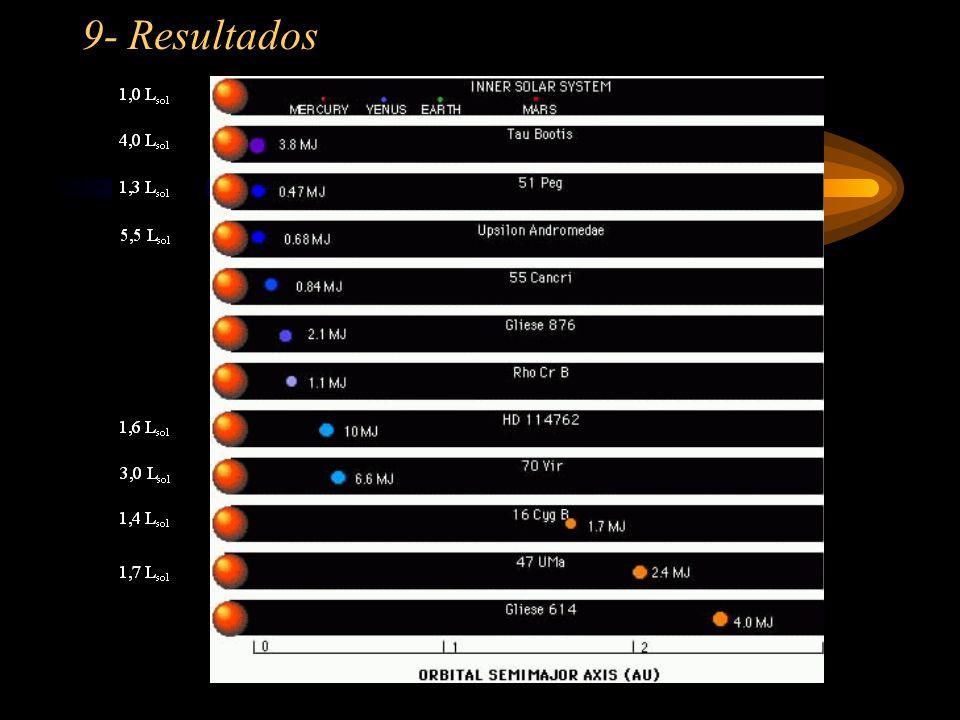 9- Resultados