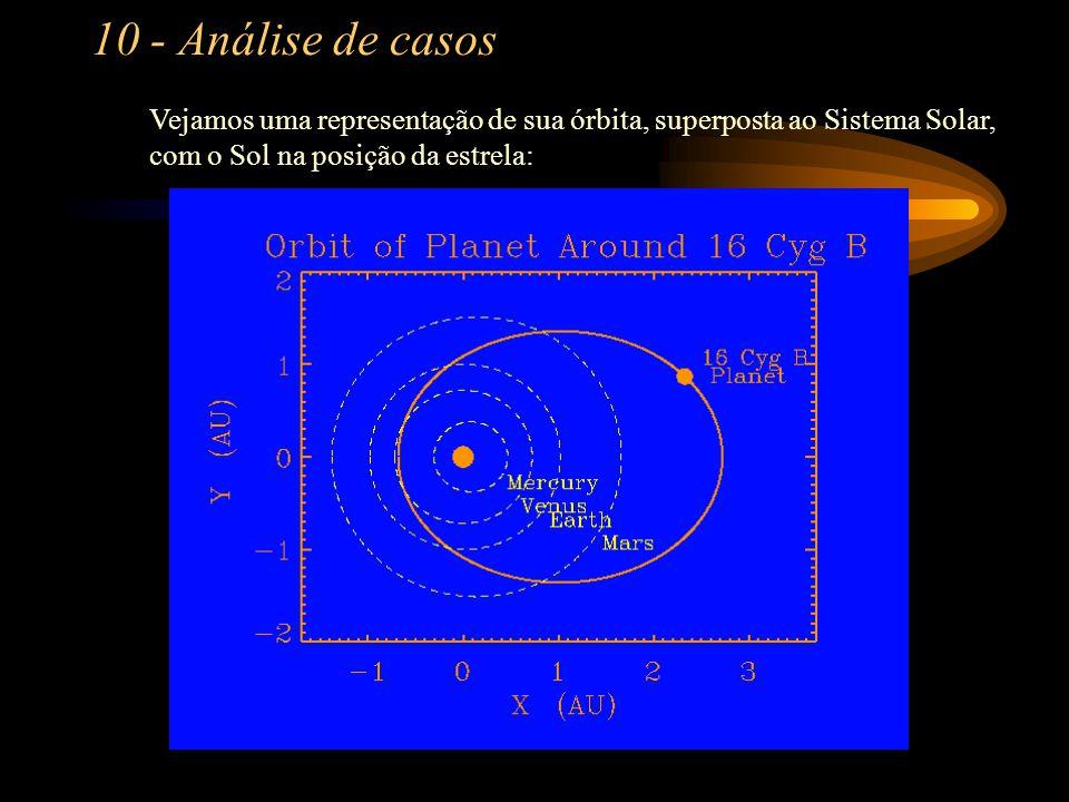 10 - Análise de casos Vejamos uma representação de sua órbita, superposta ao Sistema Solar, com o Sol na posição da estrela: