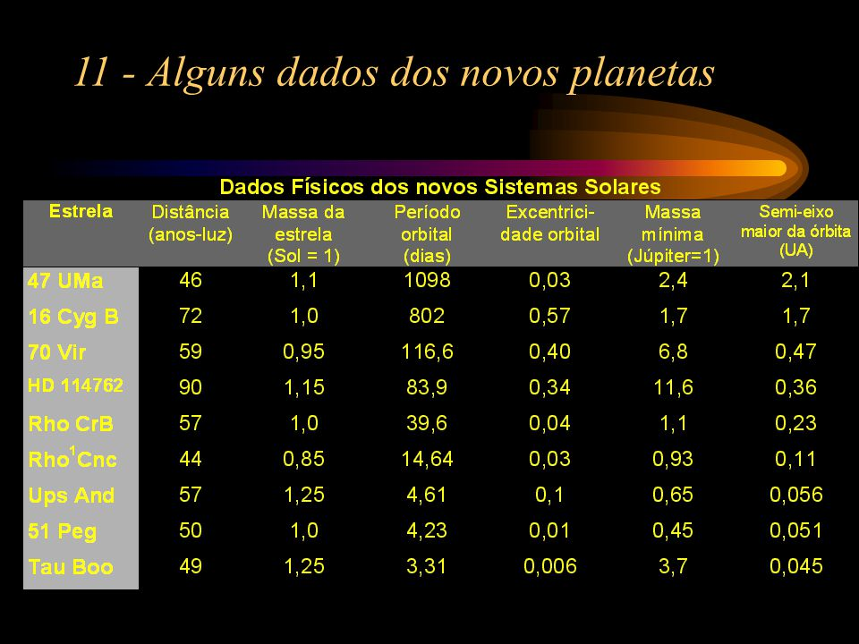 11 - Alguns dados dos novos planetas