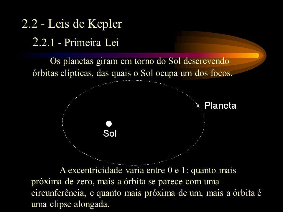 2.2 - Leis de Kepler 2.2.1 - Primeira Lei