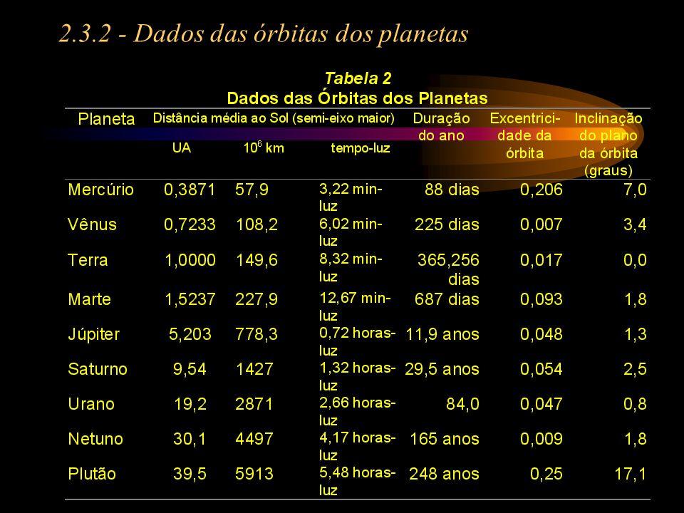 2.3.2 - Dados das órbitas dos planetas