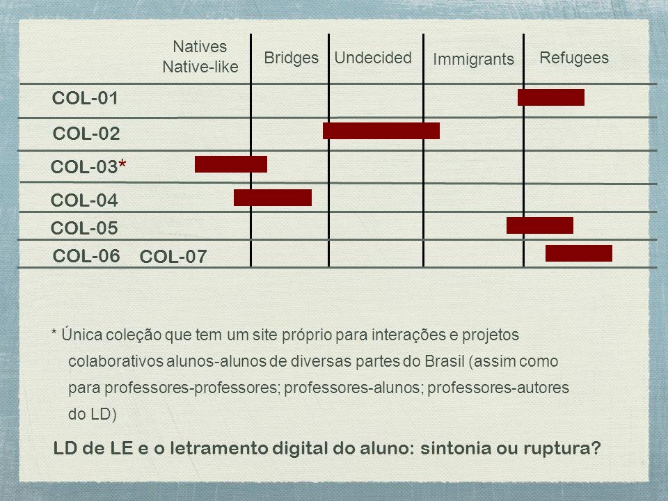 LD de LE e o letramento digital do aluno: sintonia ou ruptura