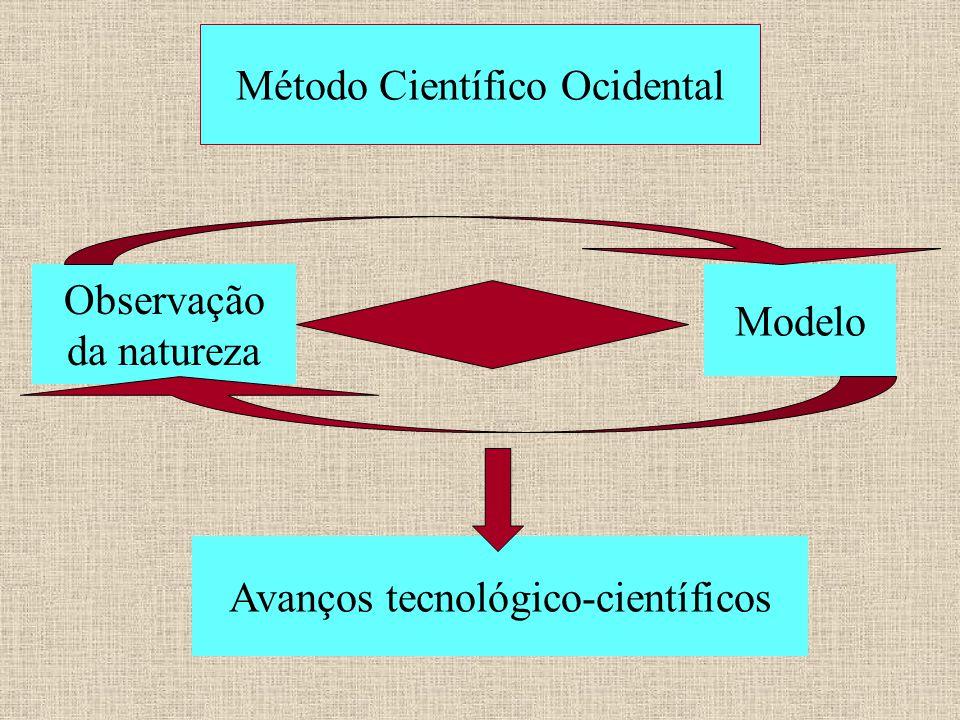 Método Científico Ocidental