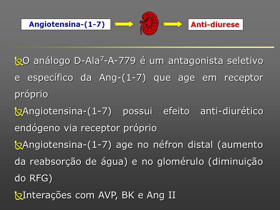 Interações com AVP, BK e Ang II