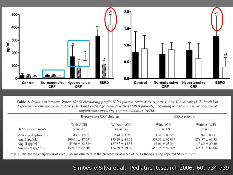 Simões e Silva et al. Pediatric Research 2006; 60: 734-739