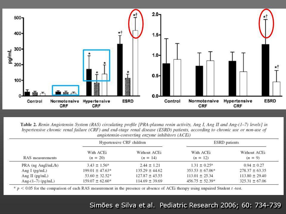 Simões e Silva et al. Pediatric Research 2006; 60: 734-739