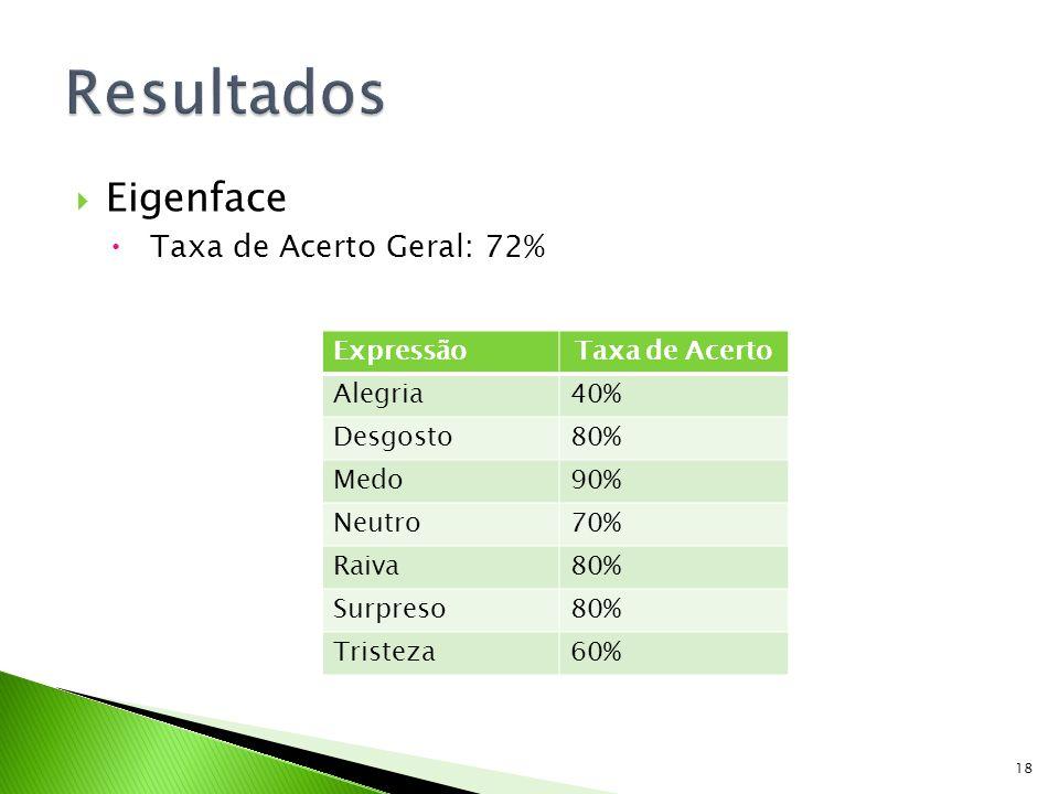 Resultados Eigenface Taxa de Acerto Geral: 72% Expressão