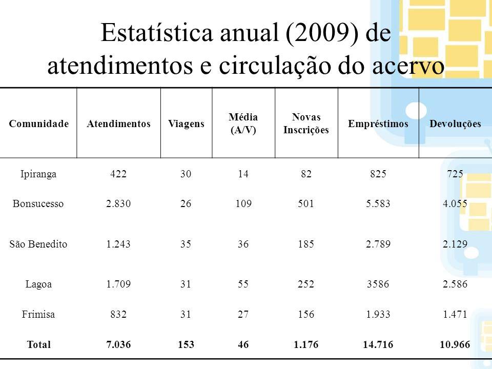 Estatística anual (2009) de atendimentos e circulação do acervo