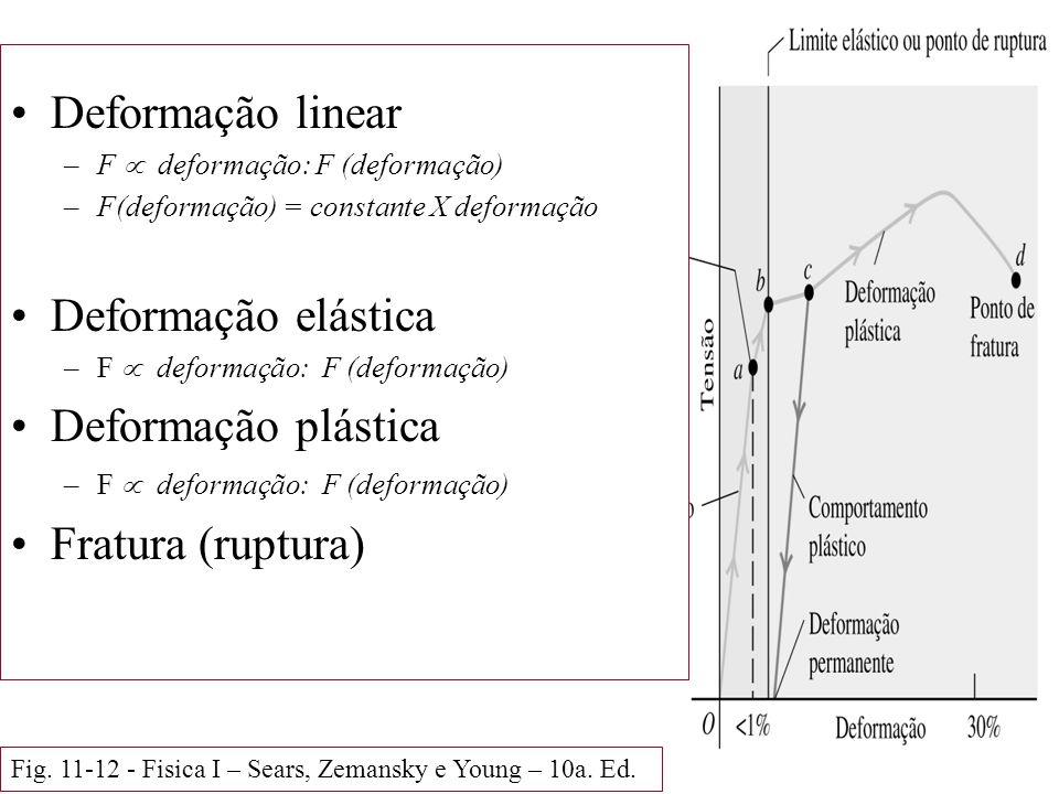 Deformação linear Deformação elástica Deformação plástica