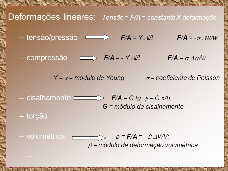 Deformações lineares: Tensão = F/A = constante X deformação