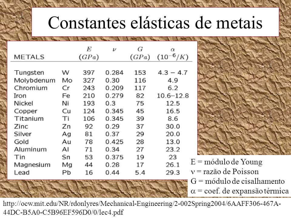 Constantes elásticas de metais