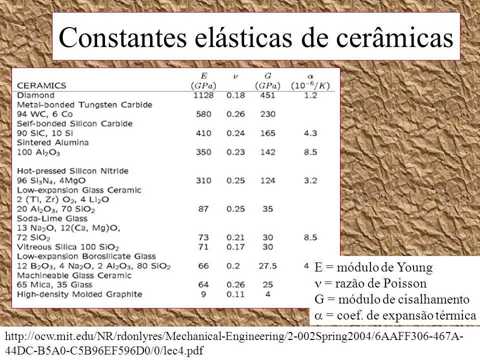 Constantes elásticas de cerâmicas