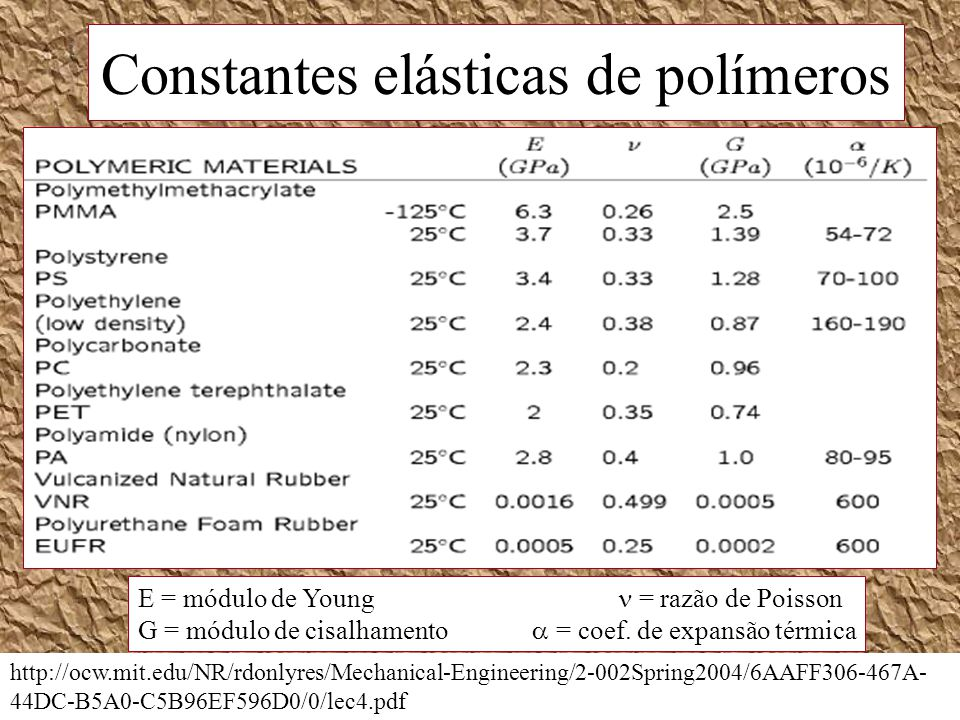 Constantes elásticas de polímeros