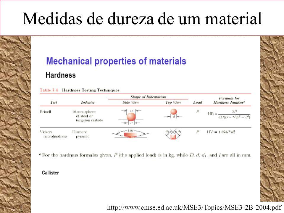 Medidas de dureza de um material