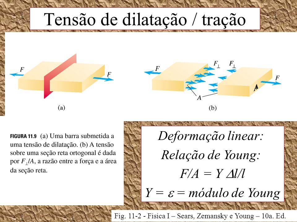 Tensão de dilatação / tração