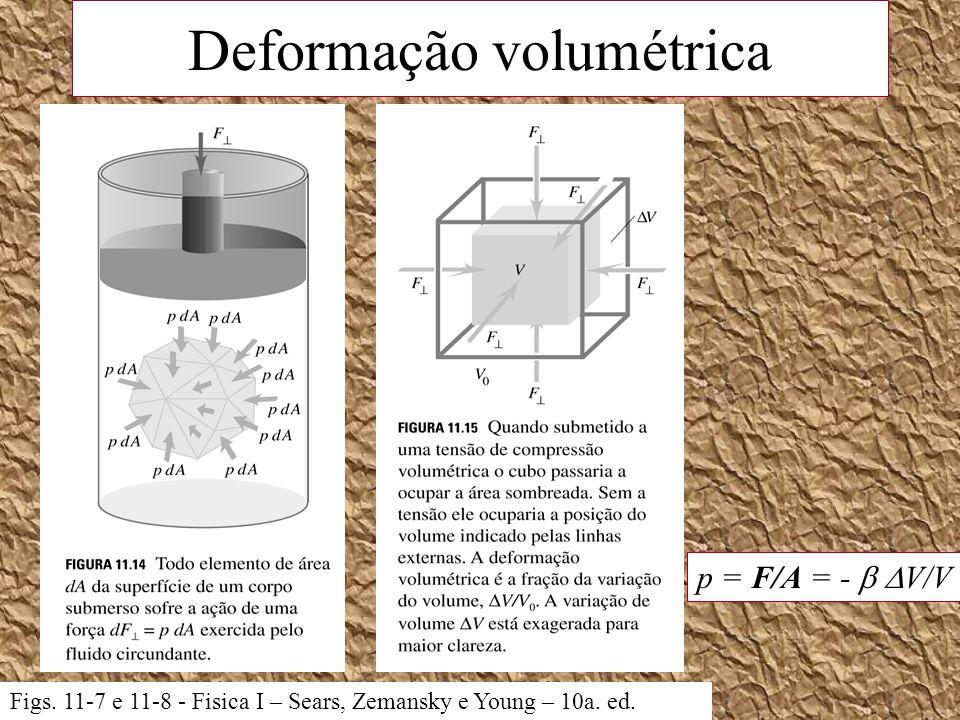 Deformação volumétrica