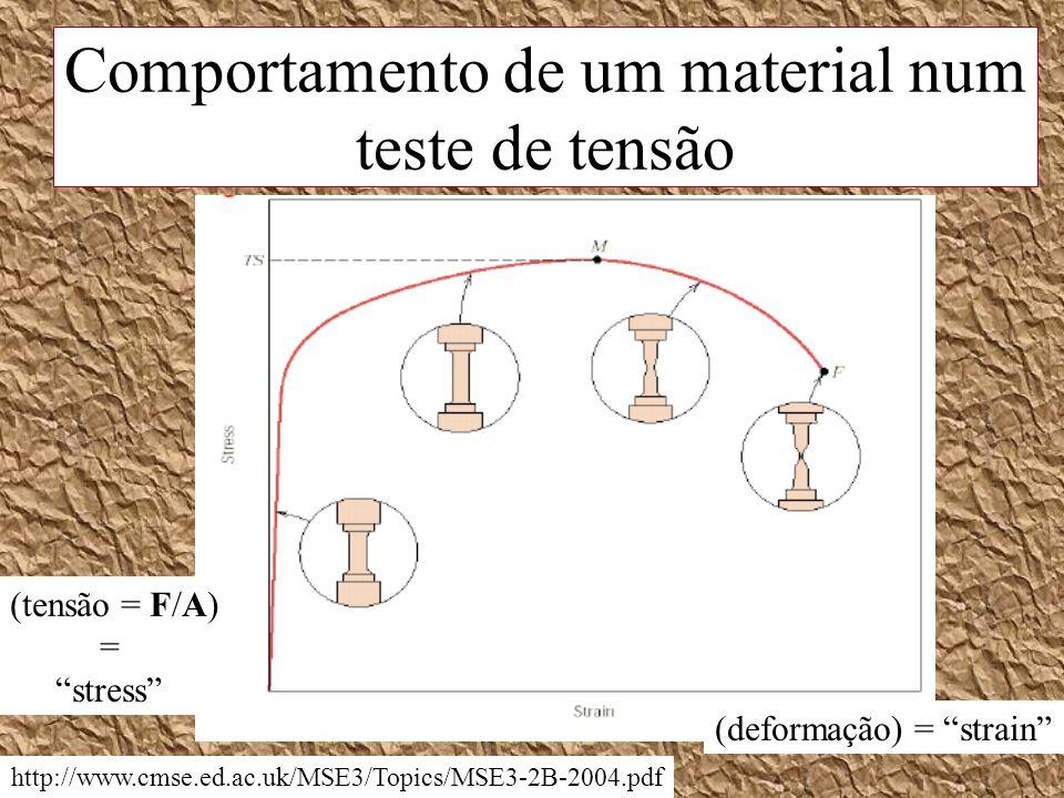 Comportamento de um material num teste de tensão