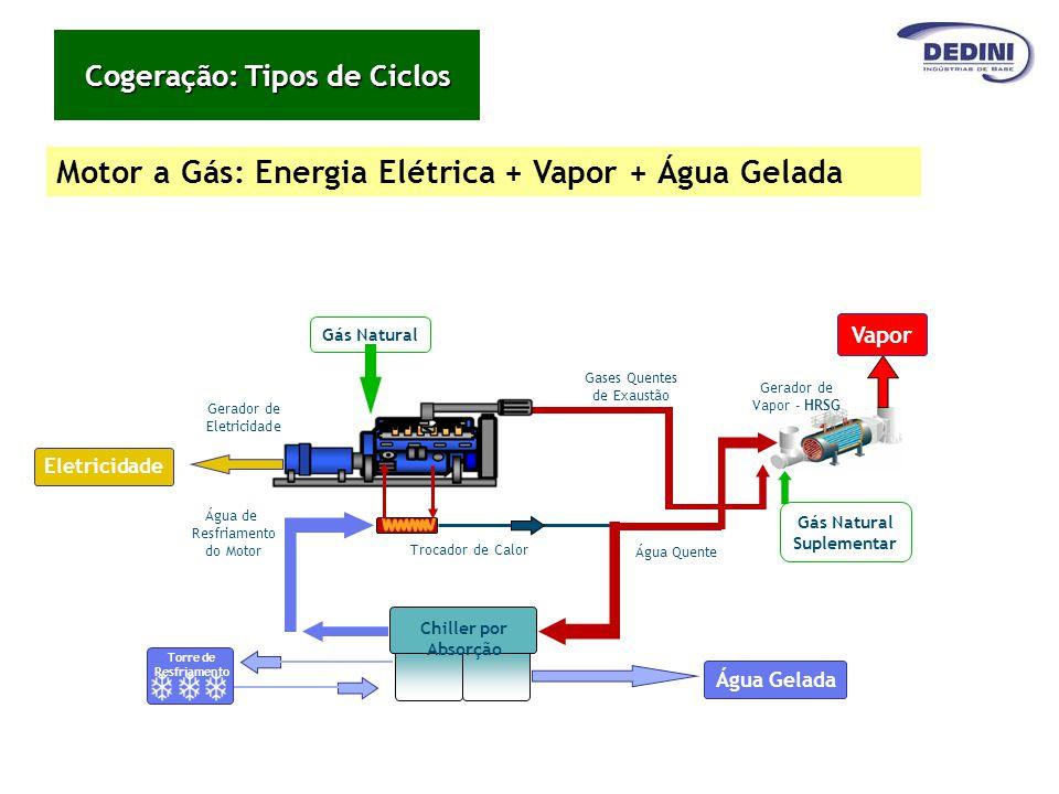 Motor a Gás: Energia Elétrica + Vapor + Água Gelada