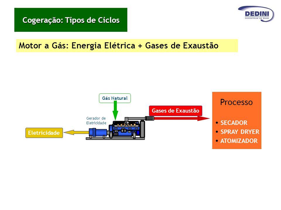Motor a Gás: Energia Elétrica + Gases de Exaustão