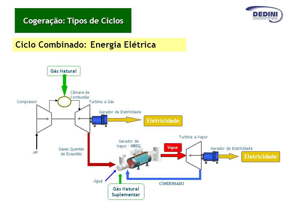Gerador de Eletricidade