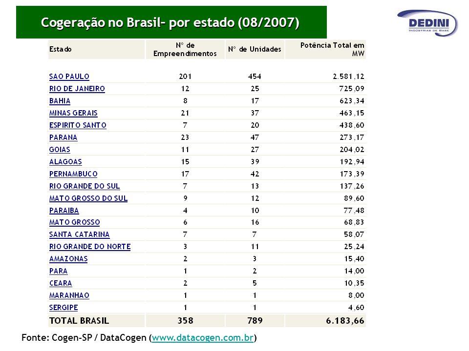 Cogeração no Brasil– por estado (08/2007)