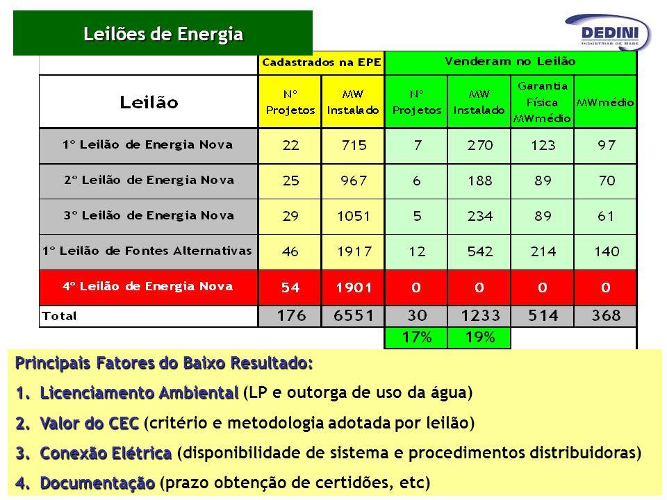 Leilões de Energia Principais Fatores do Baixo Resultado: