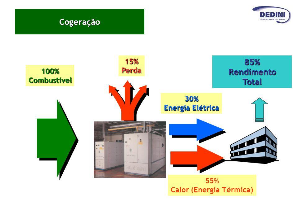 Calor (Energia Térmica)
