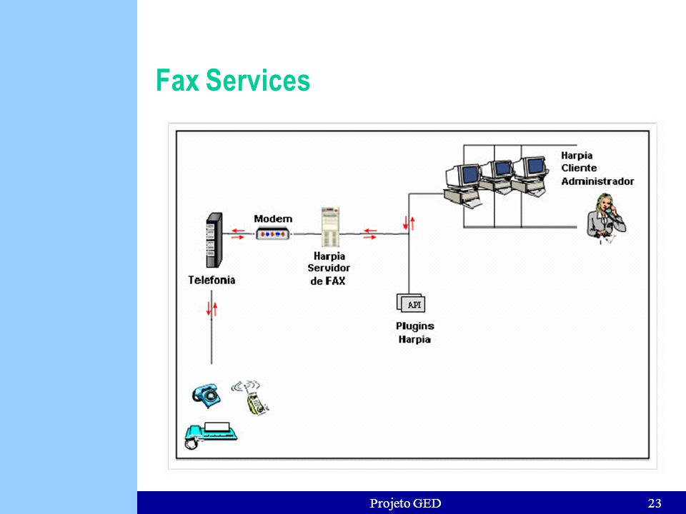 Fax Services Projeto GED