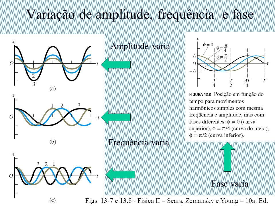 Variação de amplitude, frequência e fase