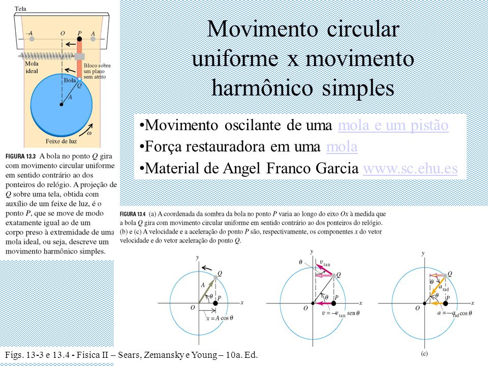 Movimento circular uniforme x movimento harmônico simples
