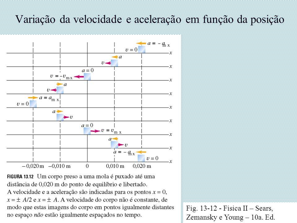 Variação da velocidade e aceleração em função da posição