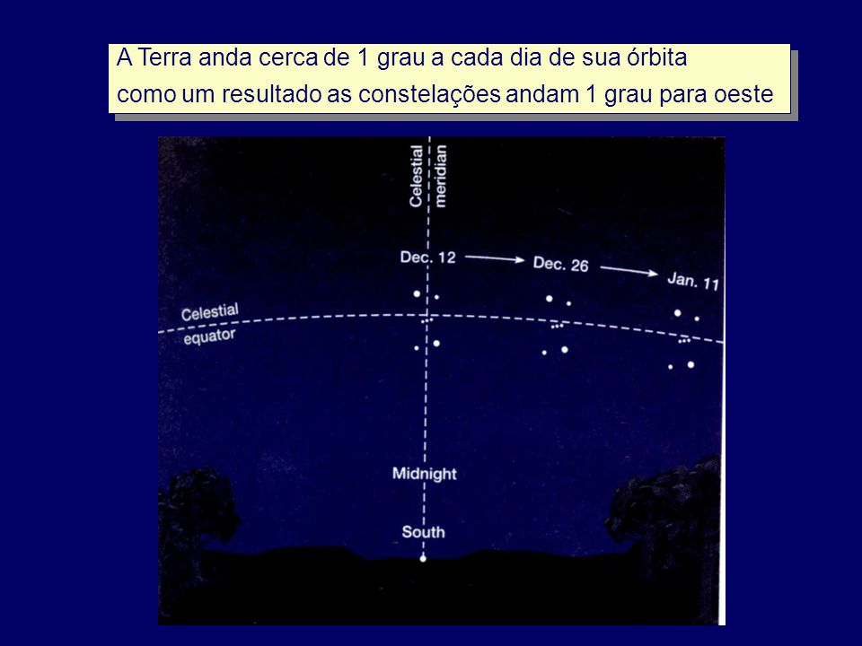 A Terra anda cerca de 1 grau a cada dia de sua órbita