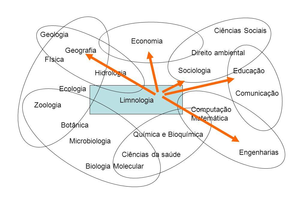 Ciências Sociais Geologia. Economia. Geografia. Direito ambiental. Física. Sociologia. Educação.