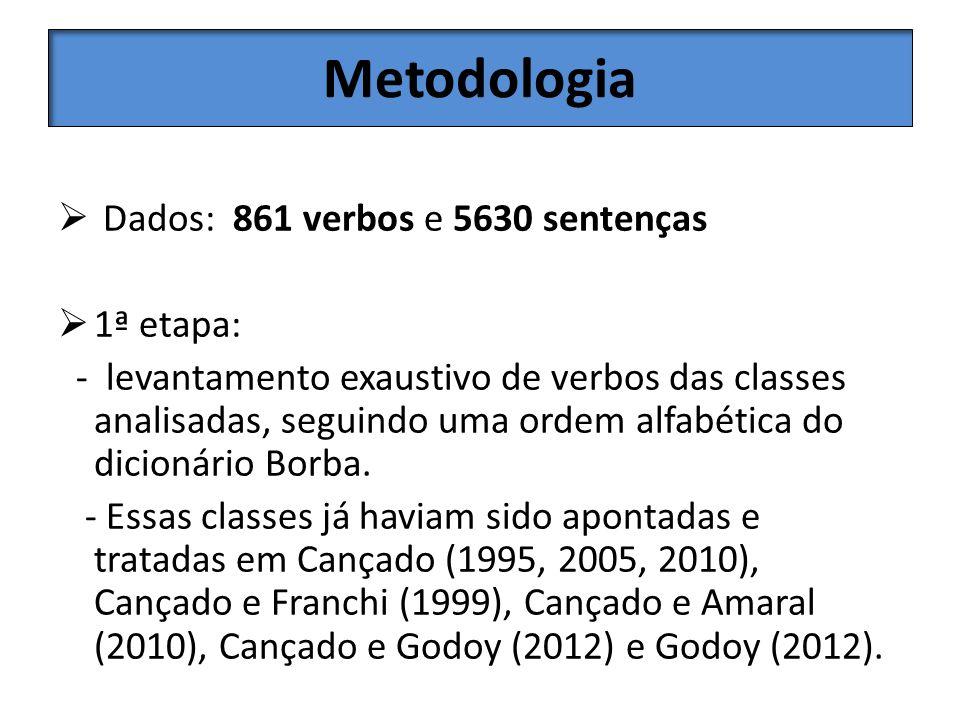 Metodologia Dados: 861 verbos e 5630 sentenças 1ª etapa: