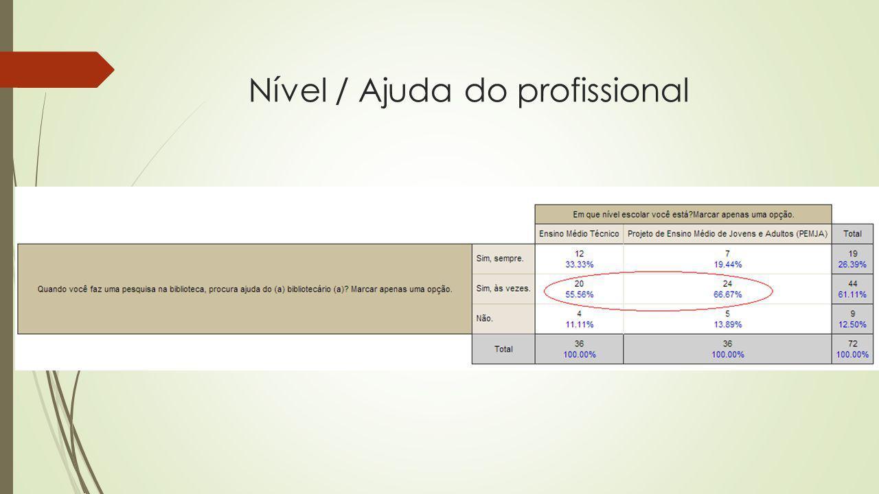 Nível / Ajuda do profissional