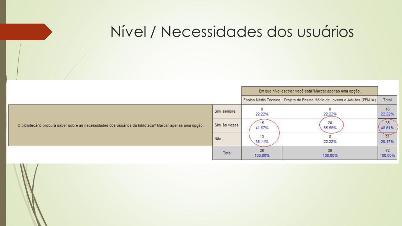 Nível / Necessidades dos usuários