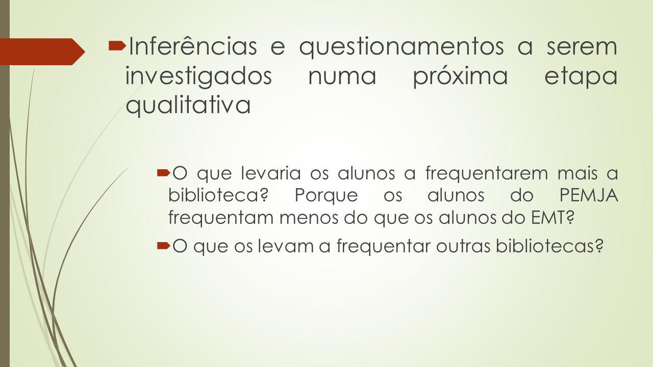 Inferências e questionamentos a serem investigados numa próxima etapa qualitativa