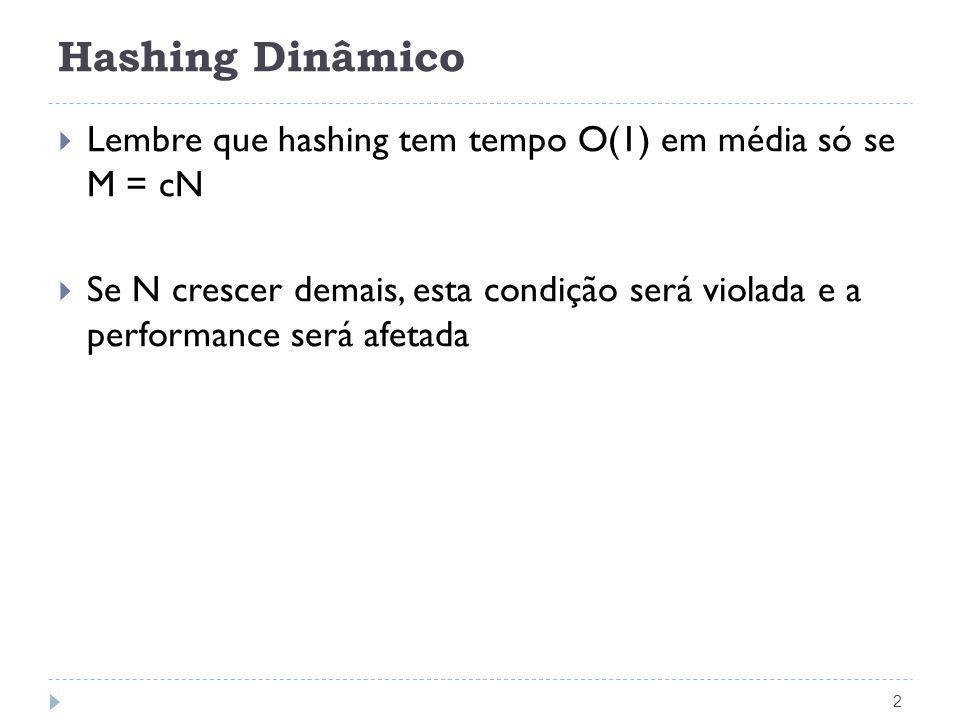 Hashing Dinâmico Lembre que hashing tem tempo O(1) em média só se M = cN.