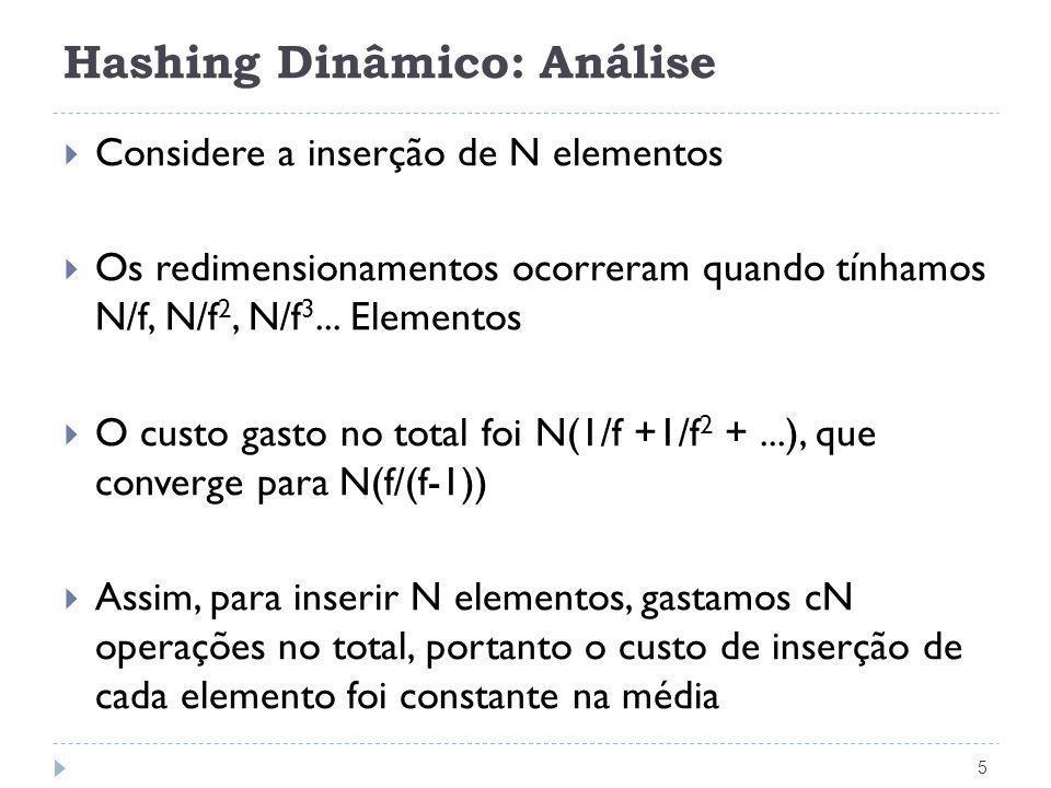 Hashing Dinâmico: Análise