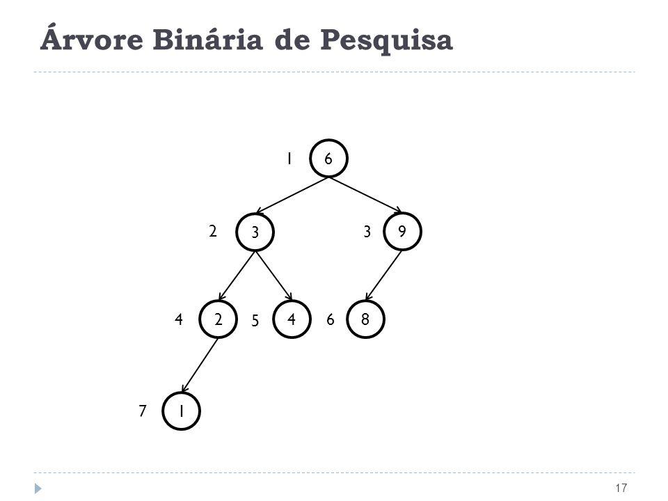 Árvore Binária de Pesquisa