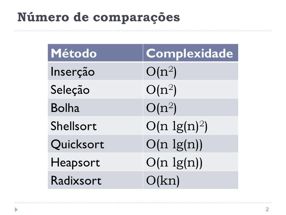 Número de comparações Método. Complexidade. Inserção. O(n2) Seleção. Bolha. Shellsort. O(n lg(n)2)