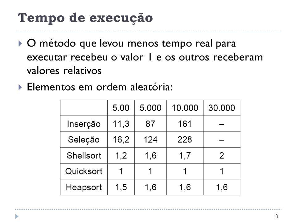 Tempo de execução O método que levou menos tempo real para executar recebeu o valor 1 e os outros receberam valores relativos.