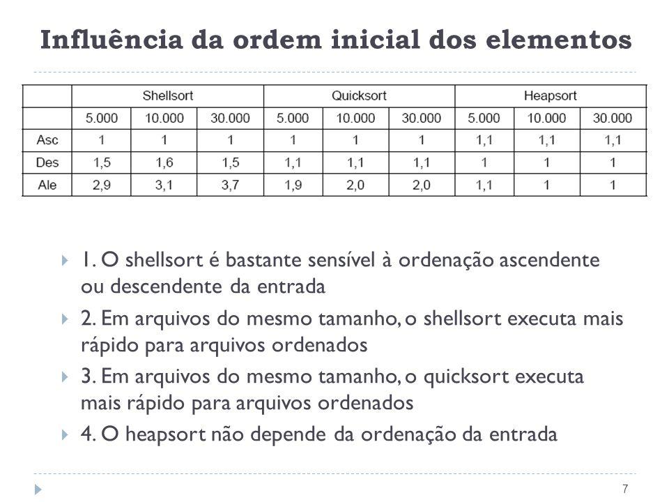 Influência da ordem inicial dos elementos