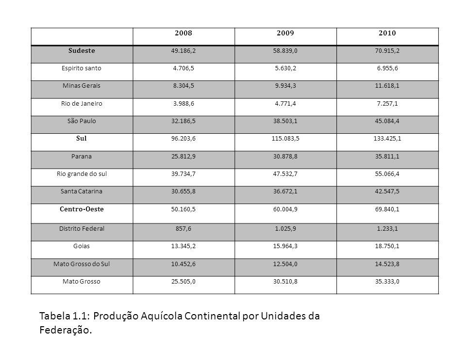 Tabela 1.1: Produção Aquícola Continental por Unidades da Federação.