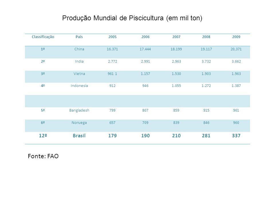 Produção Mundial de Piscicultura (em mil ton)